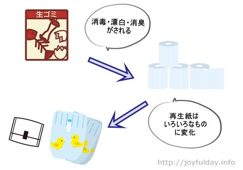 ナプキンが作られている過程